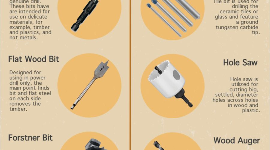 Types of Drill Bits and Their Uses [Infographic]